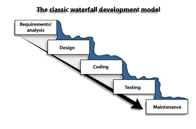 301 moved permanently for Waterfall phases